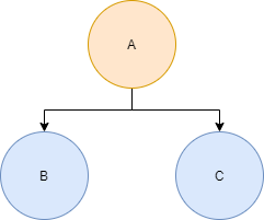 A simple balanced binary tree example