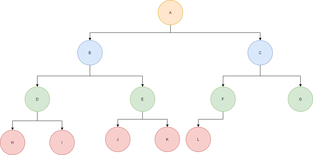 Example of a complete binary tree
