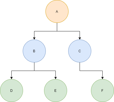 An Example Tree