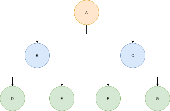 Full Binary Tree Example