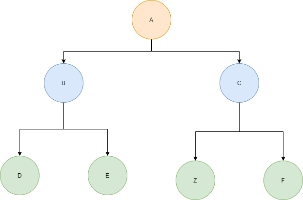 The example tree after insertion