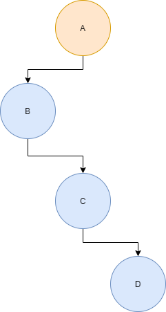 Example of a pathological binary tree