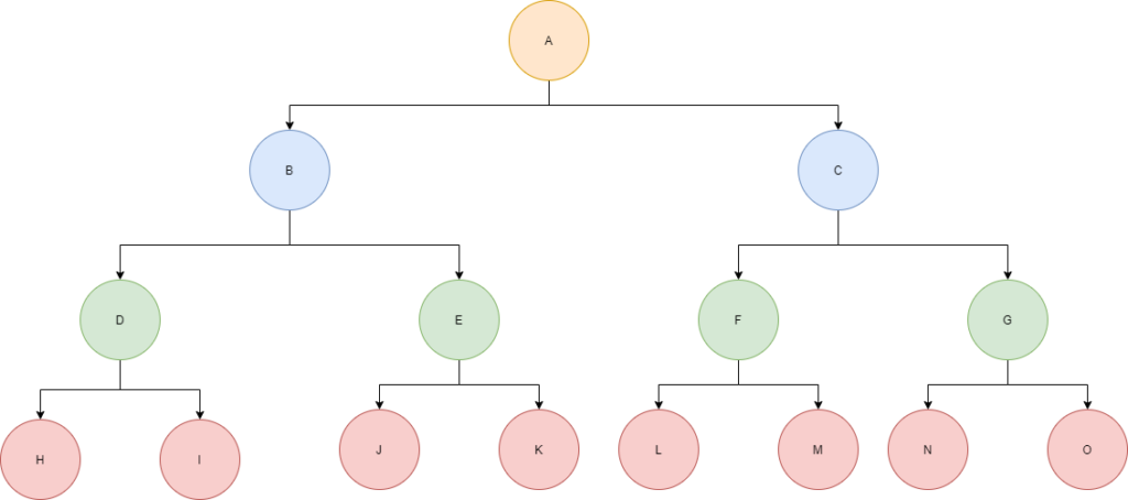Perfect binary tree example