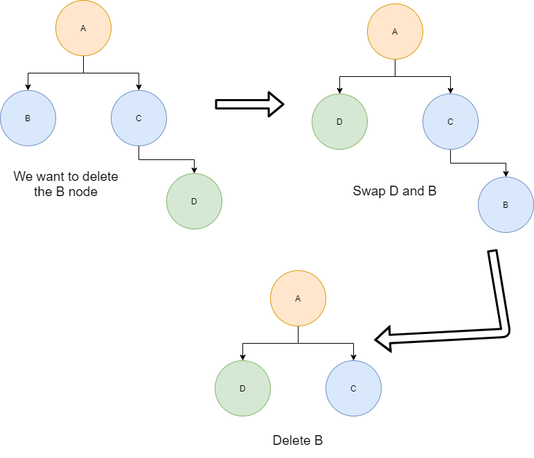 Tree Deletion Flow Diagram